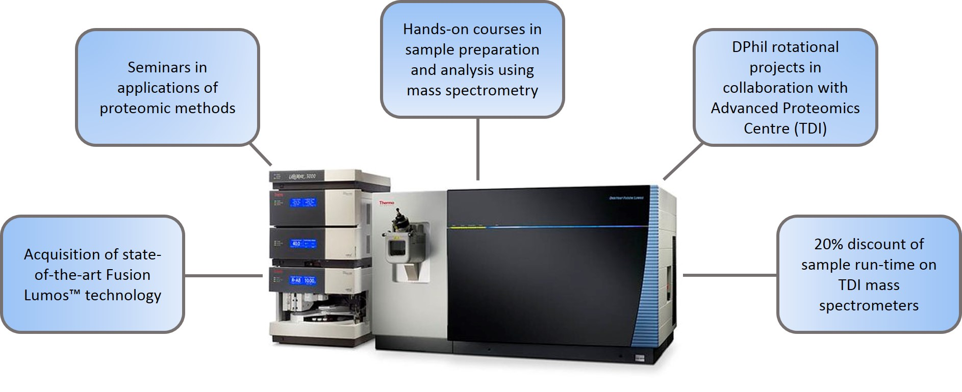 Mass spectrometry training & equipment.jpg